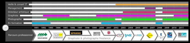 Ligne du temps : Parcours 1993-2011